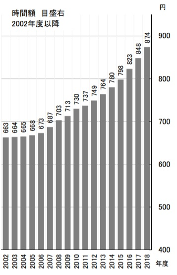 最低賃金の上昇と施設園芸・植物工場経営
